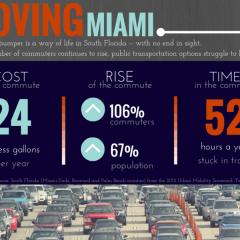 The Sunshine Economy: Transportation In South Florida | WLRN